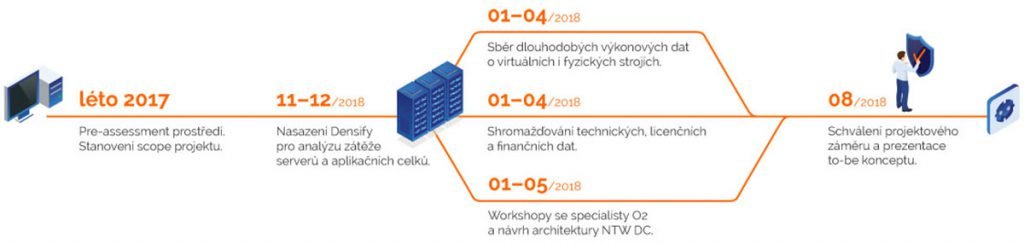 Konsolidace network datacentra O2 | ORBIT
