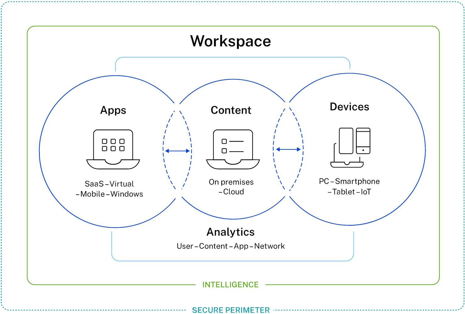 Bezpečné doručování aplikací – správa identit a přístupů | ORBIT