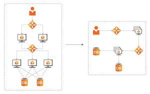 Architektura aplikací v Cloudu | ORBIT